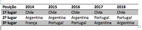 Ranking importação vinhos